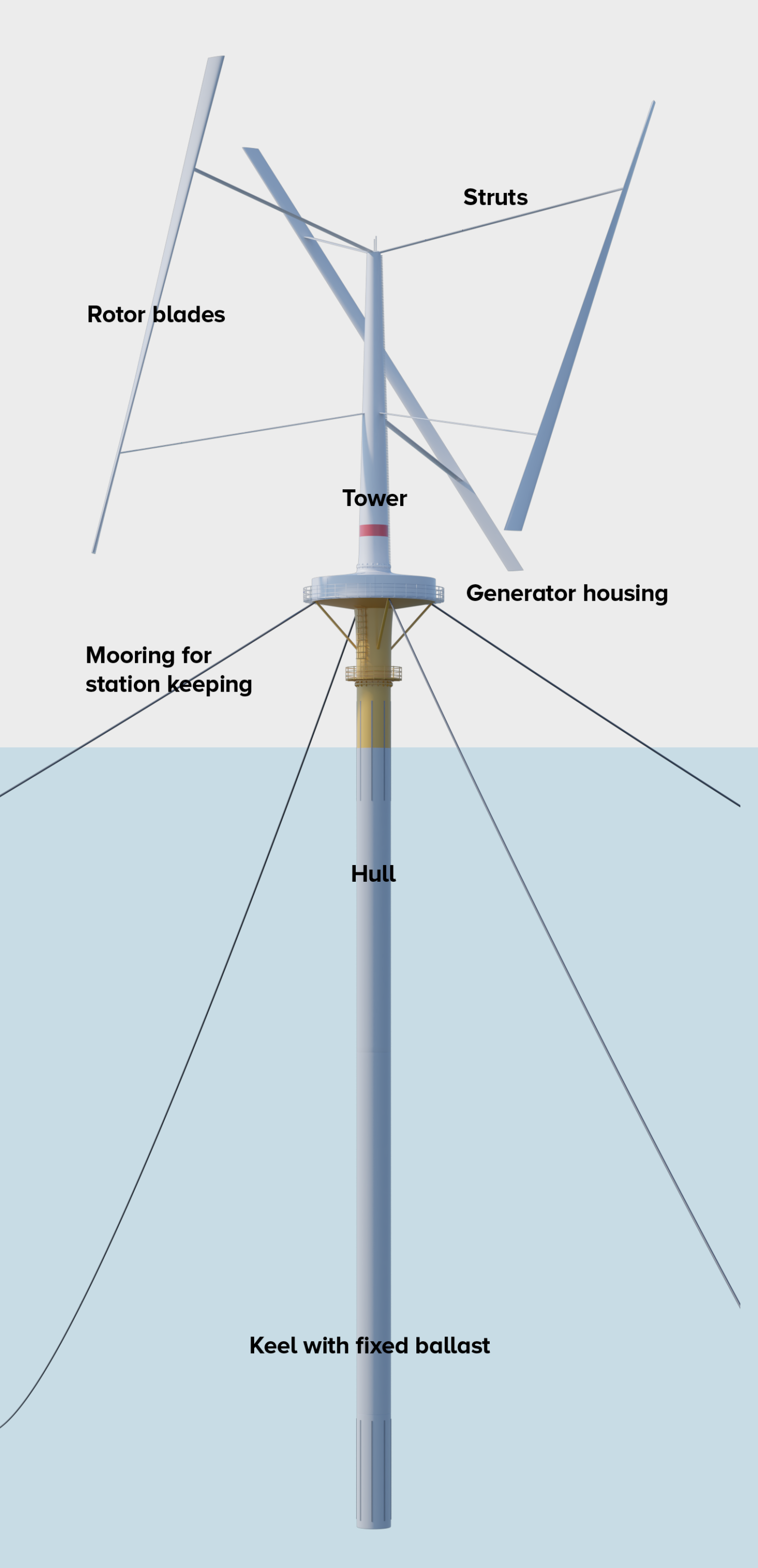 Floating wind turbine technology Wind energy SeaTwirl